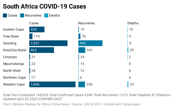 opZSX-south-africa-covid-19-cases (1)