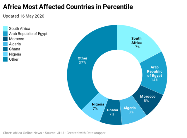 8BUXB-africa-most-affected-countries-in-percentile-