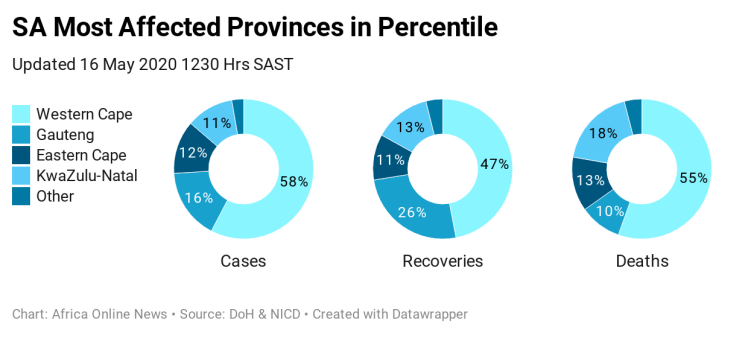 98K9X-sa-most-affected-provinces-in-percentile