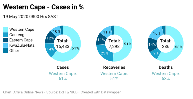 afy5L-western-cape-cases-in-