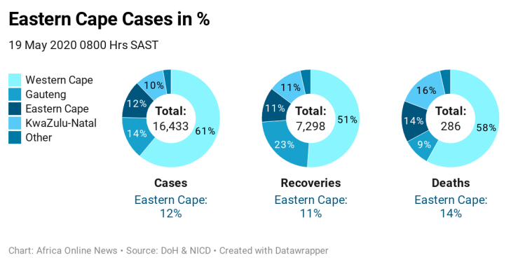 HUEC4-eastern-cape-cases-in-