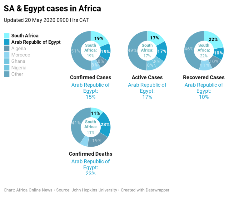 HzMdz-sa-egypt-cases-in-africa-