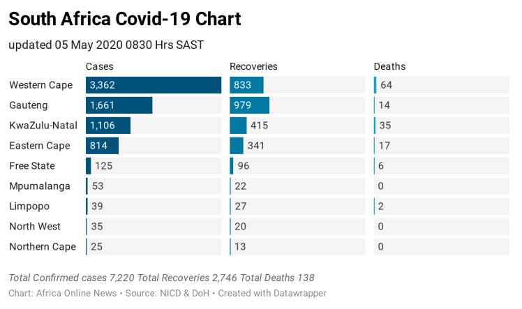 I2duT-south-africa-covid-19-chart