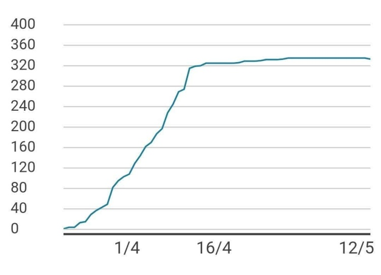 Mauritius data graph