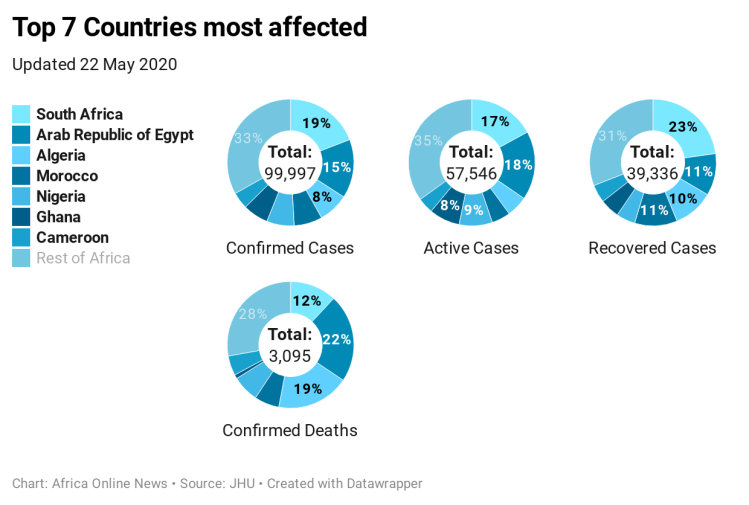 joxpn-top-7-countries-most-affected