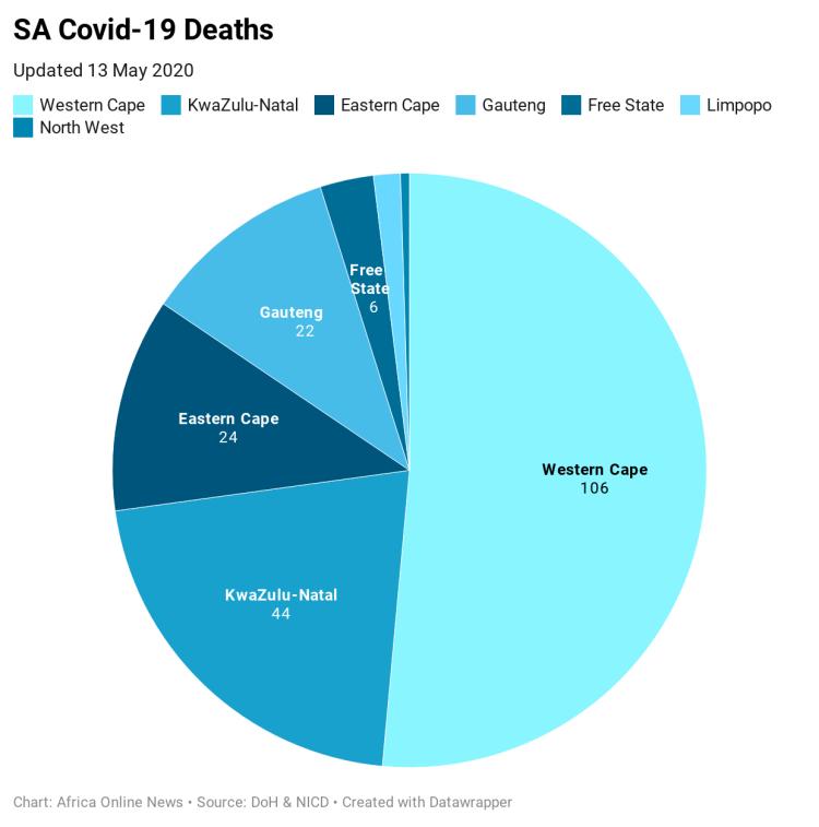 md5V4-sa-covid-19-deaths