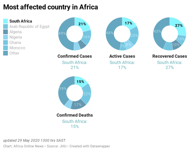 oQ6la-most-affected-country-in-africa