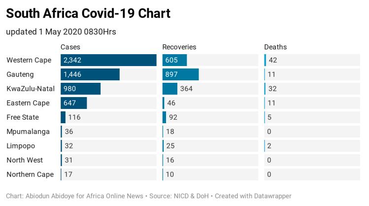 pb2EB-south-africa-covid-19-chart
