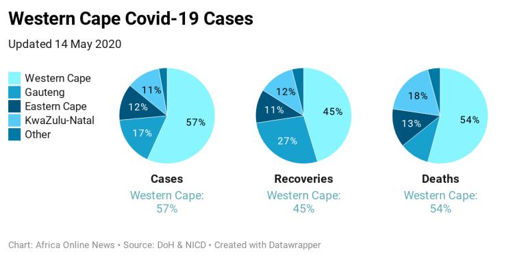 phKb5-western-cape-covid-19-cases