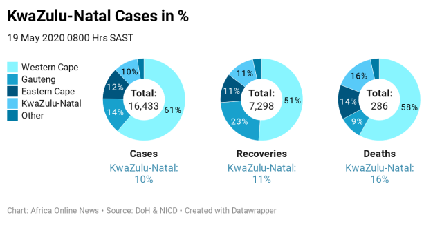 YgxGw-kwazulu-natal-cases-in-