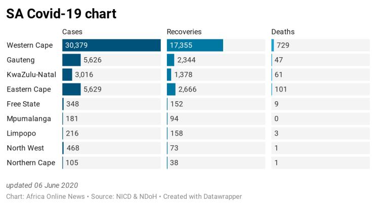 8y9WN-sa-covid-19-chart