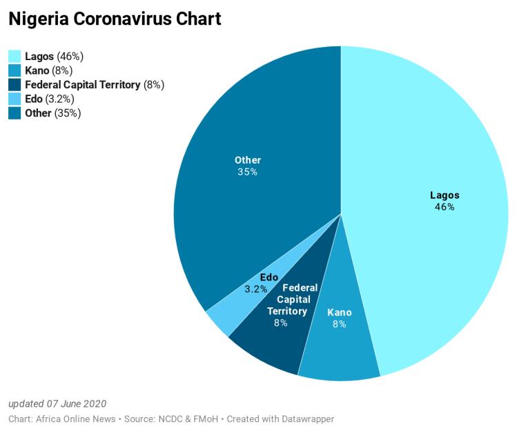 ESCZ5-nigeria-coronavirus-chart