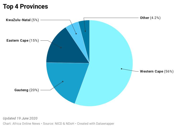 EtbY6-top-4-provinces (1)