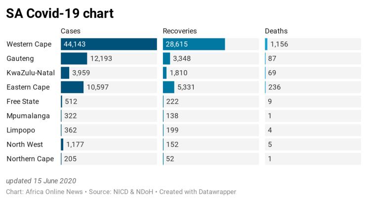 EW26H-sa-covid-19-chart