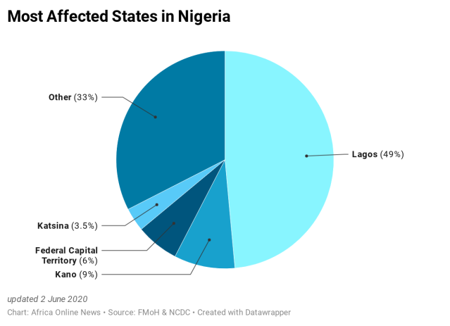 N106i-most-affected-states-in-nigeria