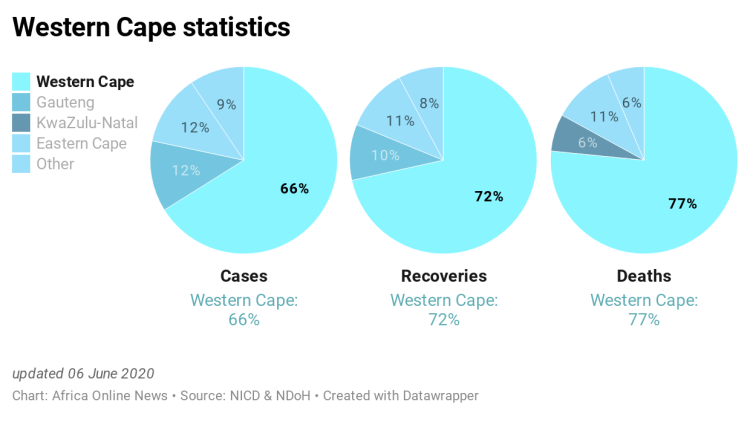 ND4lT-western-cape-statistics