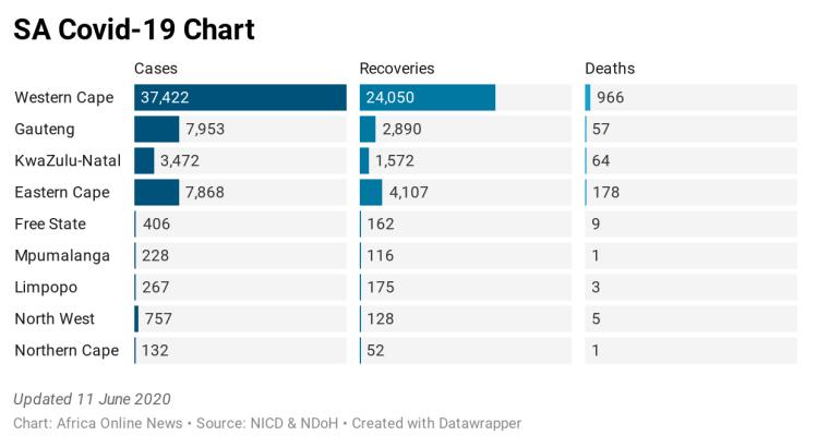 rSXZ9-sa-covid-19-chart