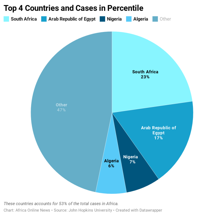 ZaaYc-top-4-countries-and-cases-in-percentile