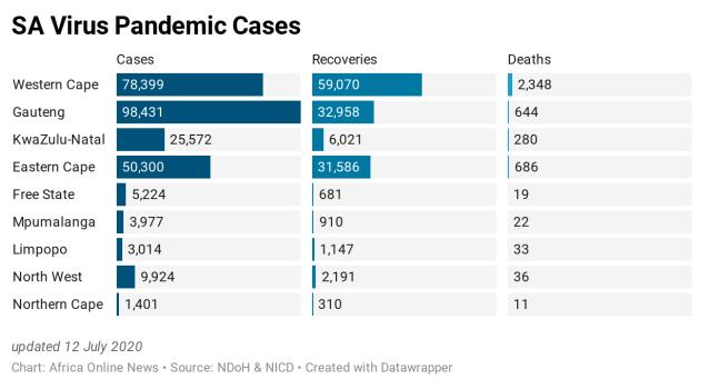 7nFwe-sa-virus-pandemic-cases